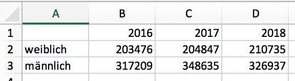 Eine Tabelle in Excel erstellen.