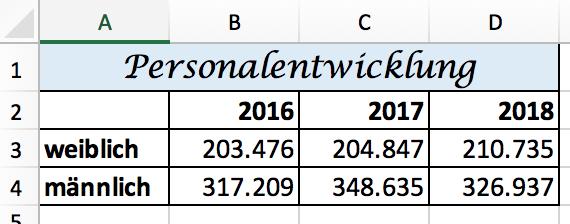 Formatierte Excel Tabelle